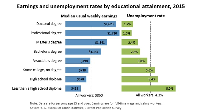 Earnings and unemployment rates by educational attainment (bls.gov)