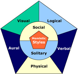 Seven Learning Styles