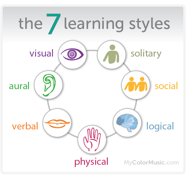 7 different learning styles