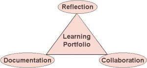 How to Prepare a Learning Portfolio