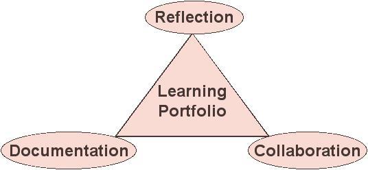 My learning portfolio (template)