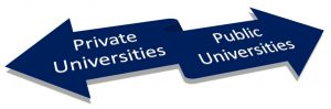 Understanding what Public and Private Colleges are
